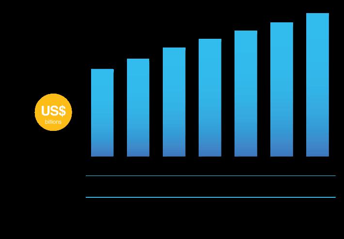 wholesale e-commerce growth