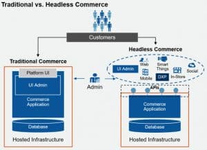 Traditional vs Headless Commerce Diagram